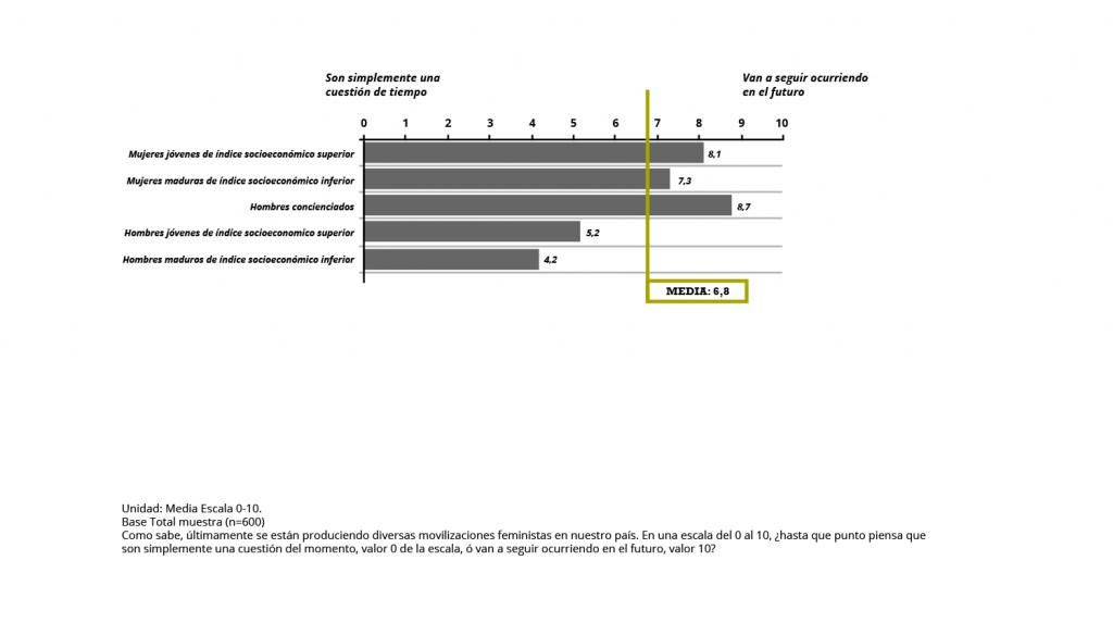 Graficos-CIMEC-Sensibilizacion2