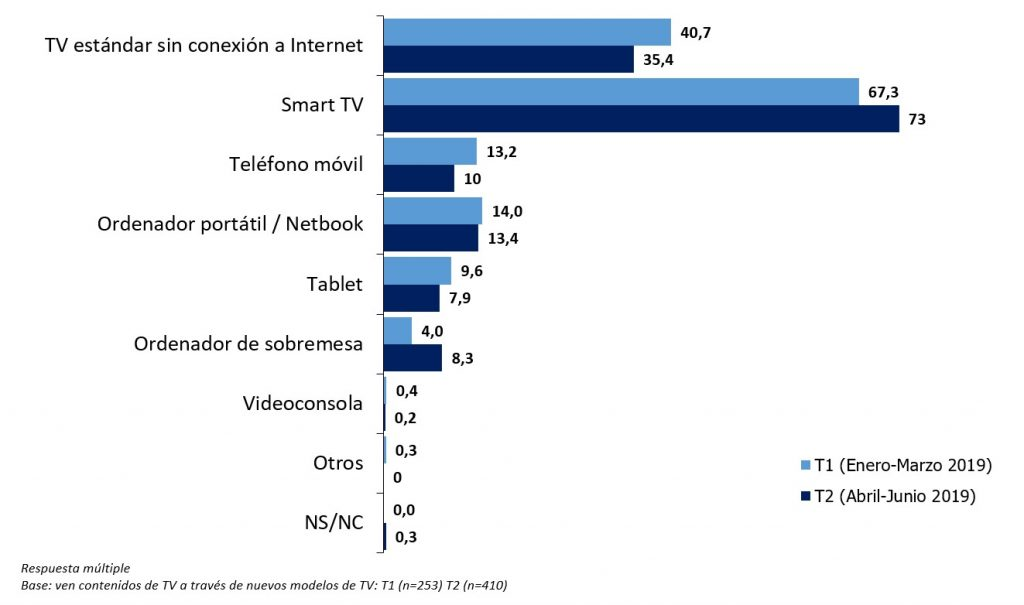 Modelos consumo de TV Audiencia