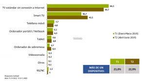 Modelos de consumo de TV Dispositivos