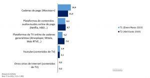 Modelos de consumo de TV Plataformas