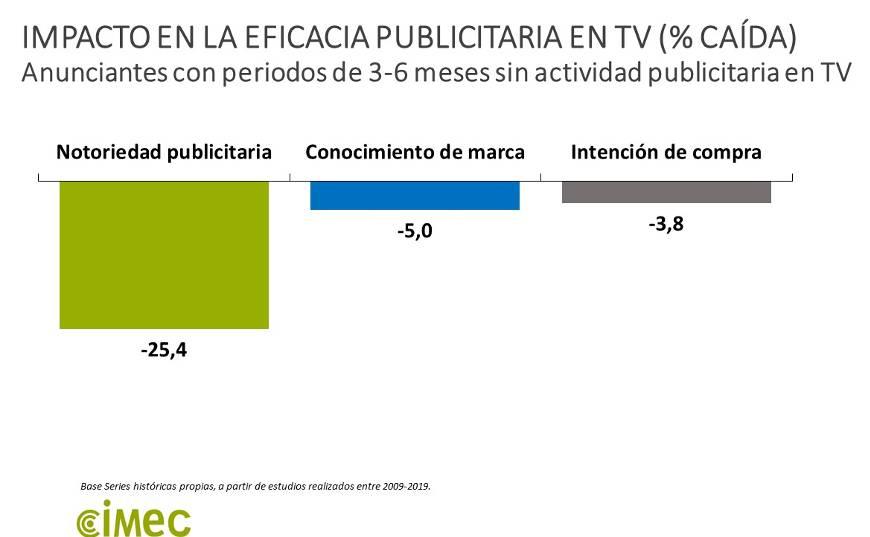Impacto Inversion Publicitaria TV