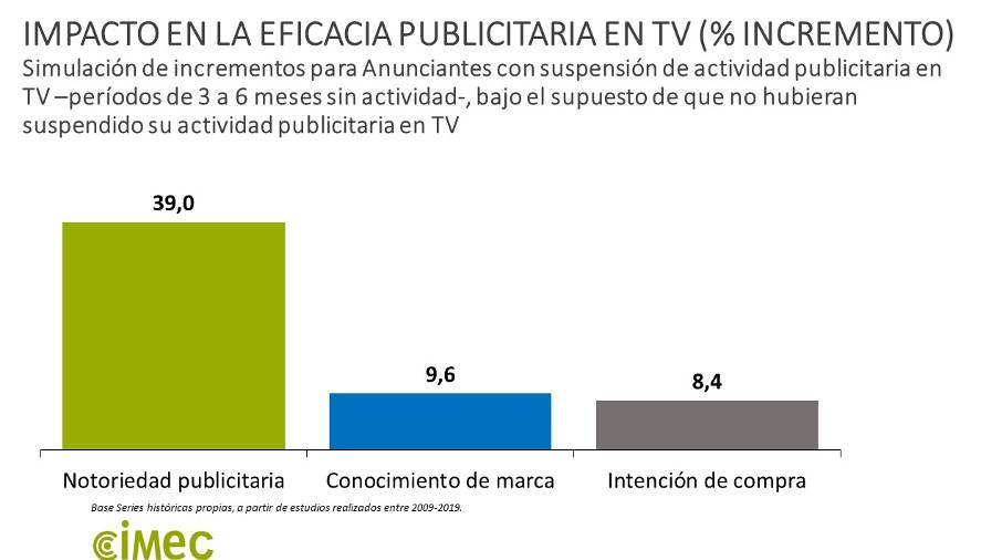 Impacto inversion publicitaria TV_2