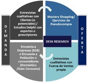Modelo de análisis de mercado