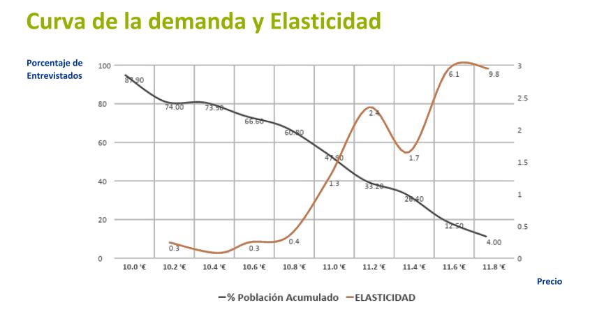 curva de la demanda gráfico