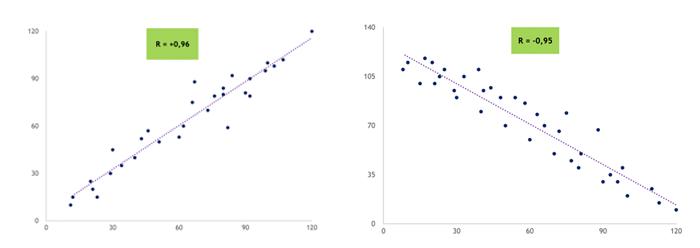 ejemplos graficos correlacion